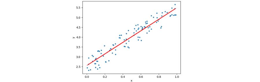 Regresyon Analizi Eğitimi