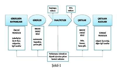 ISO 9001:2015 Standardında Proses Yaklaşımına Genel Bakış
