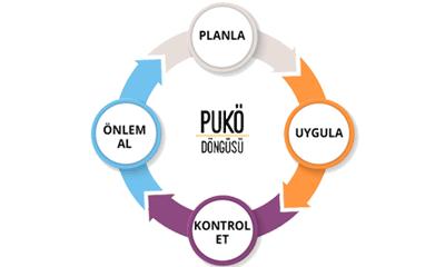 PUKO Döngüsü